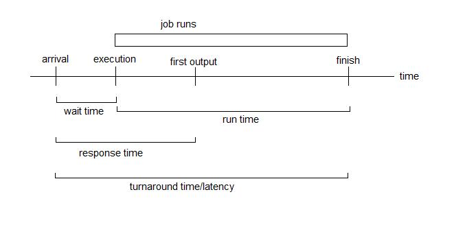 Scheduling - Lecture 8