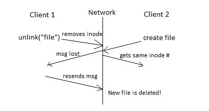 Lecture 17 - Network File System (NFS) Continued and Security