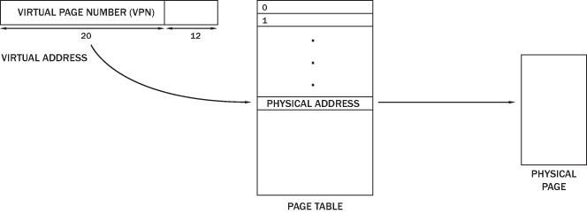 Virtual Memory - CS111 Lecture 15