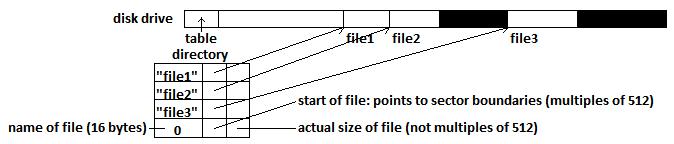 CS111 Scribe Notes | File System Design
