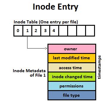 Imagen original de: http://web.cs.ucla.edu/classes/winter16/cs111/scribe/12d/index.html describiendo cómo se vería un Inode y un Inode Table