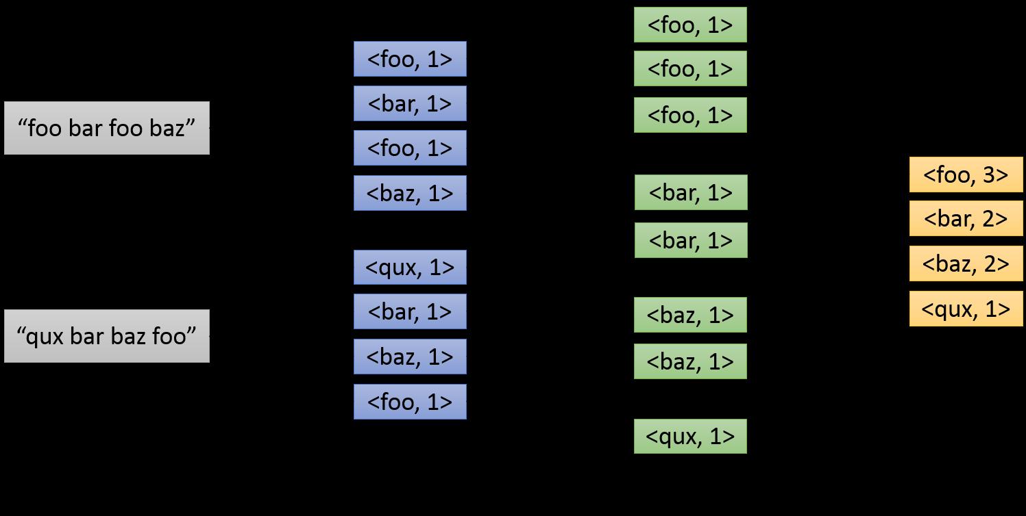 CS 239 Hadoop Tutorial