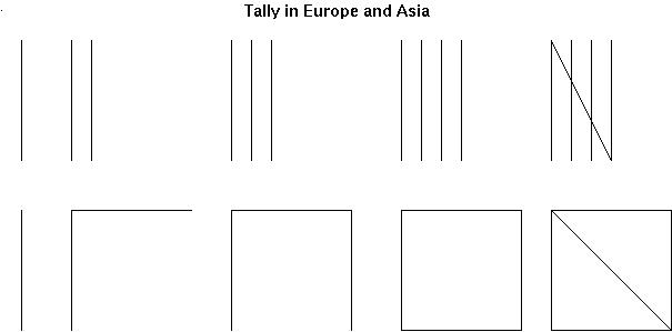 Tally Chart: Definition &amp- Examples - Video &amp- Lesson Transcript ...