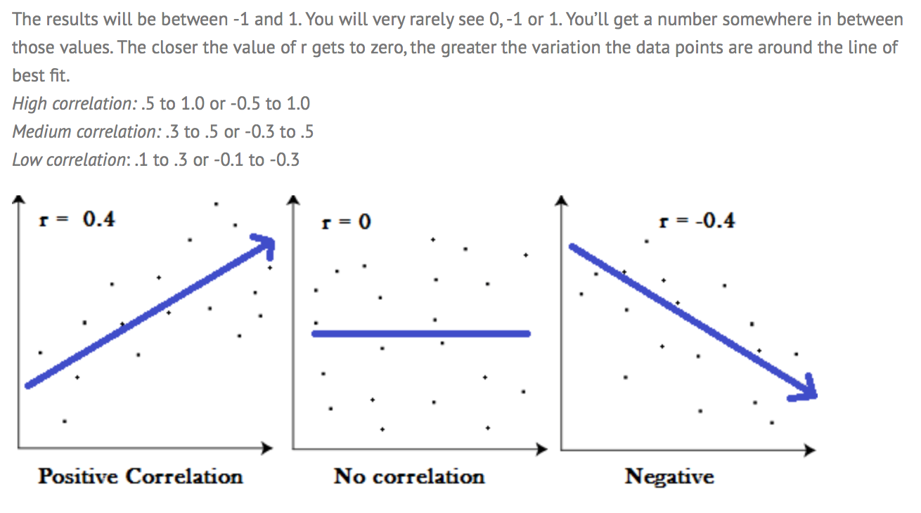 how to change covariance to correlation coefficient